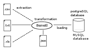 Benetl a free etl tool for files using postgreSQL and MySQL